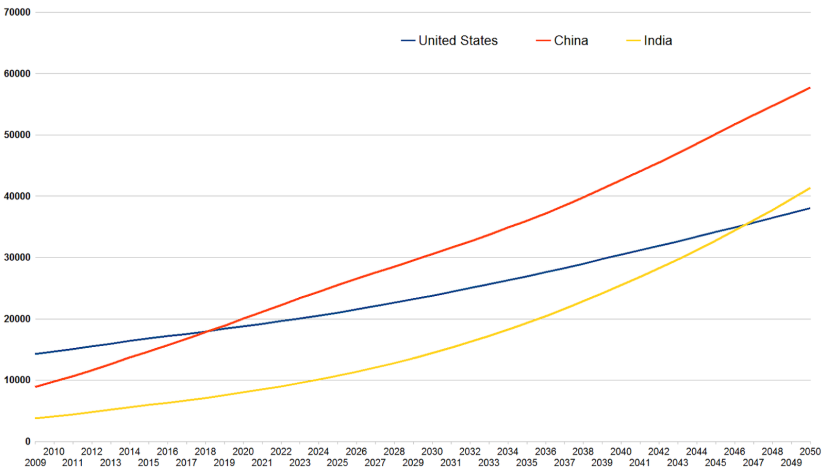 growth china.png